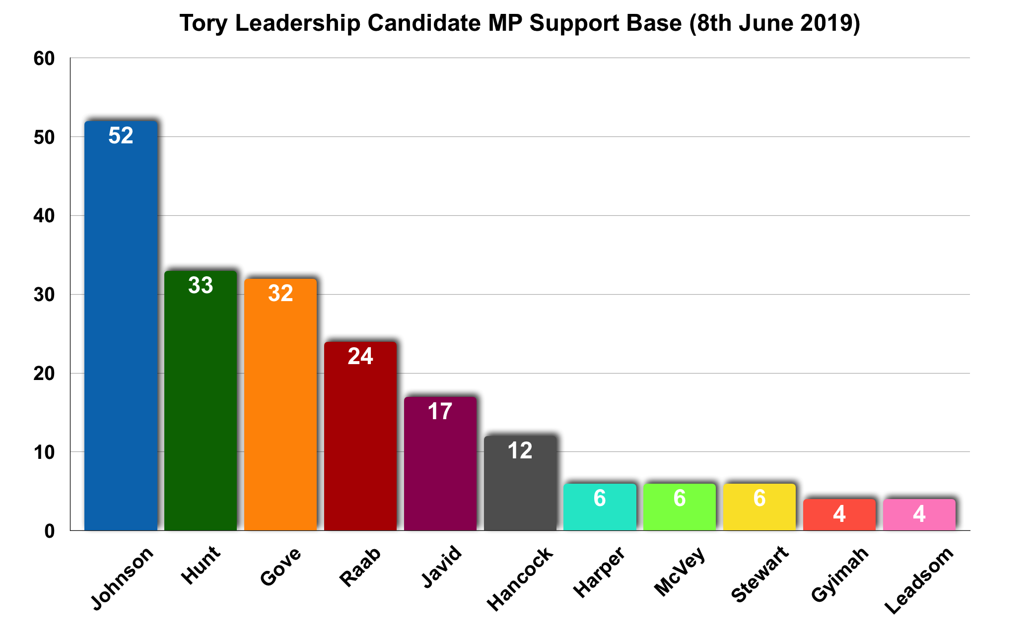 Tory leadership race 08-06-19