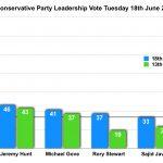 Boris Johnson Wins the Second Tory Leadership Vote