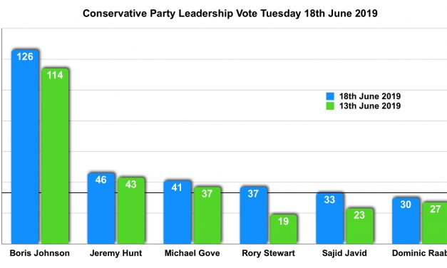 Boris Johnson Wins the Second Tory Leadership Vote