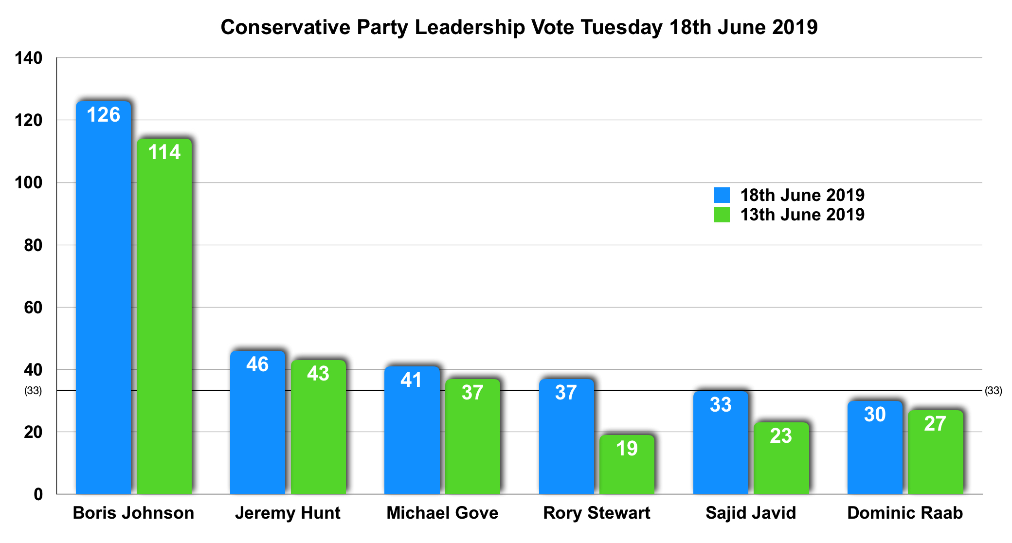 Tory vote 18-06-19