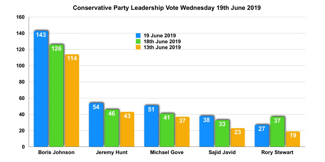 Boris Wins Overall Majority in the Latest Tory Leadership Vote!