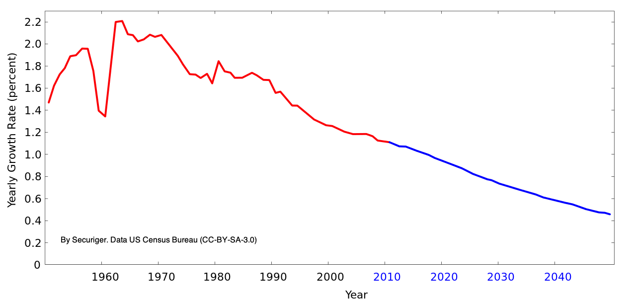 World_population_growth_rate_1950–2050