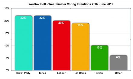 Tories in Polling Comeback!