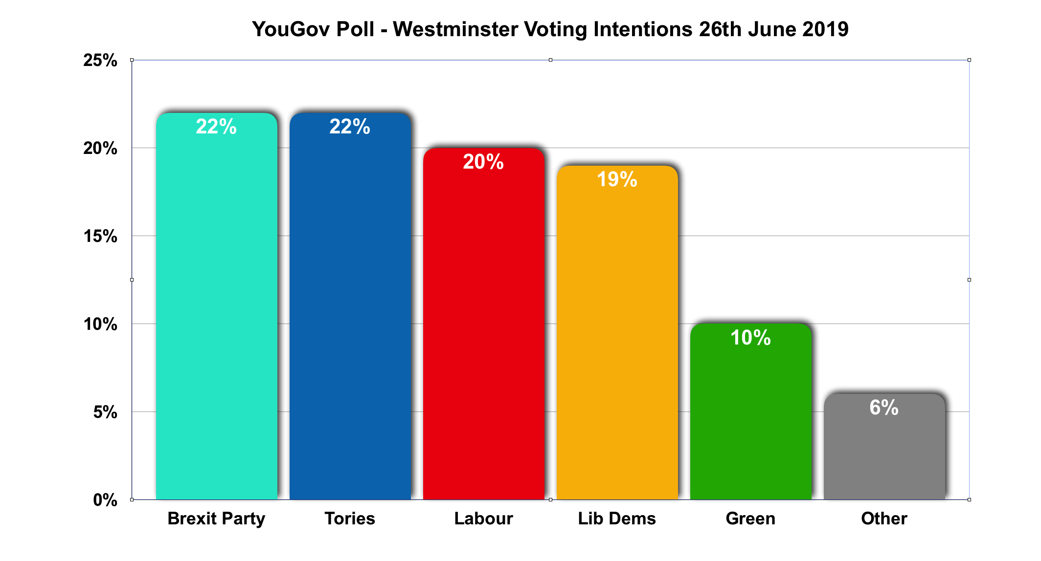 YouGov Westminster voting intention 26-06-19