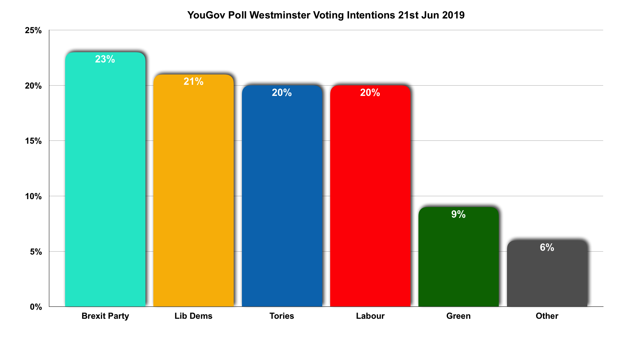 YouGov Westminster Voting Intentions Graph 21-06-19