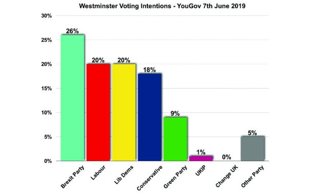 The Brexit Party Tops Another Poll!