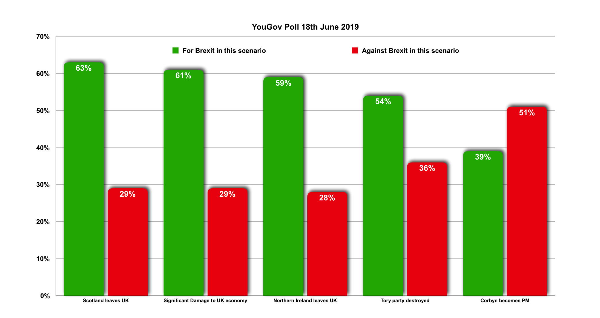 YouGov Poll 18-06-19