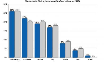 The Brexit Party Still Tops the Polls!