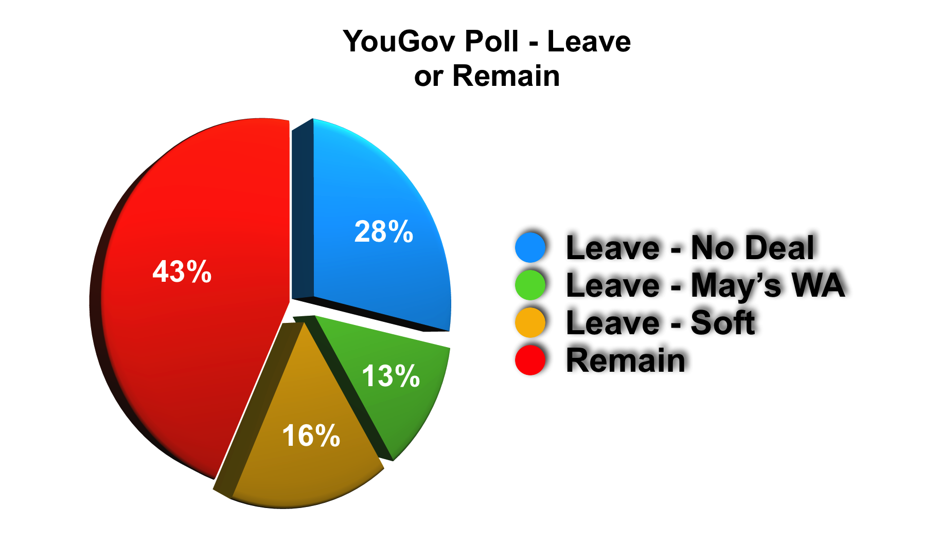 YouGov leave or remain 26-06-19