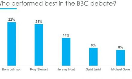 Boris Johnson and Rory Stewart lead in BBC TV debate: Opinium poll
