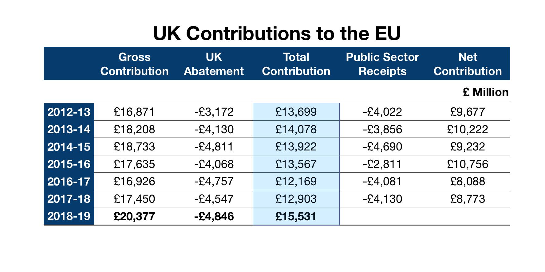 UK to EU Contributions 2012-2019