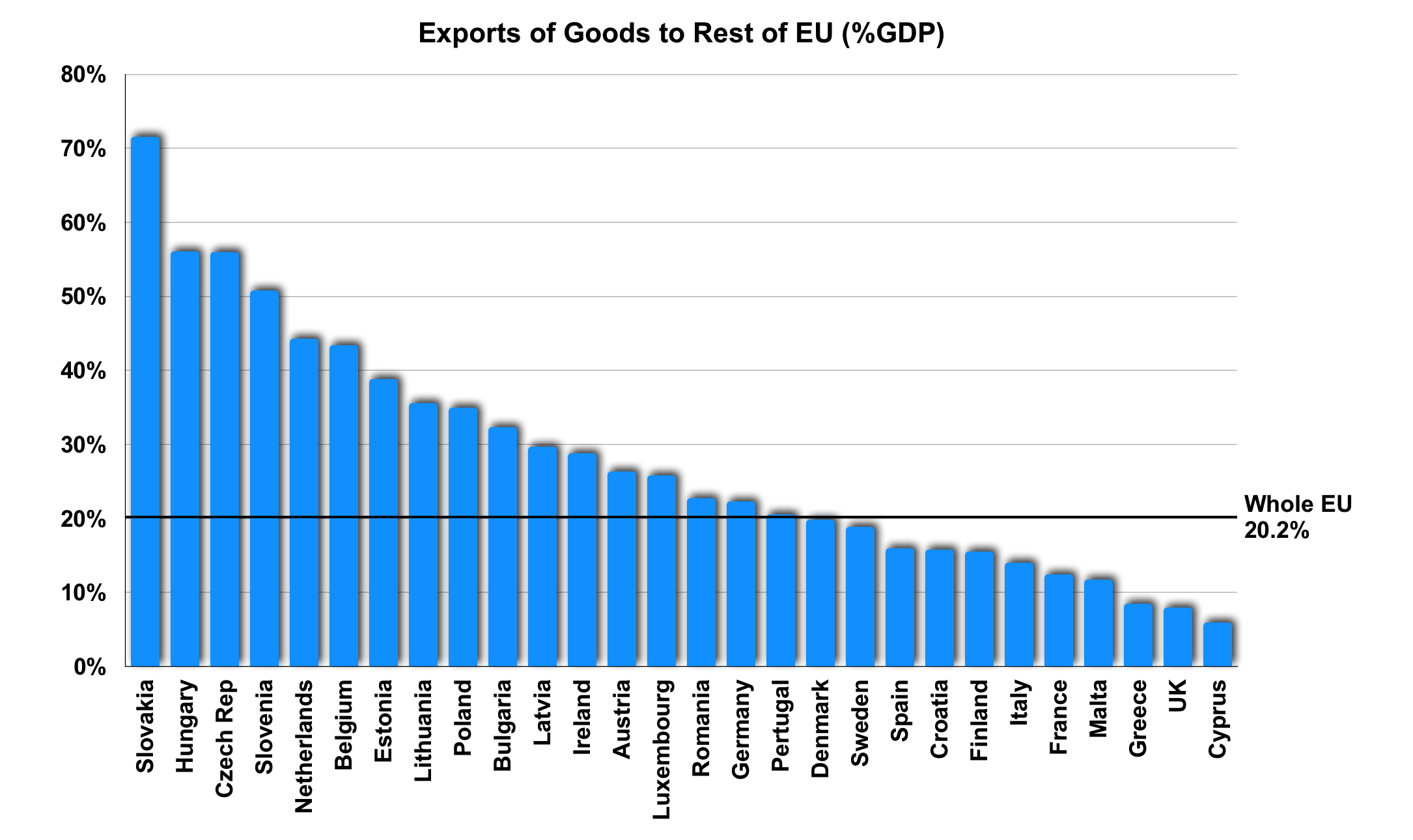 Exports of Goods to Rest of EU (%GDP)