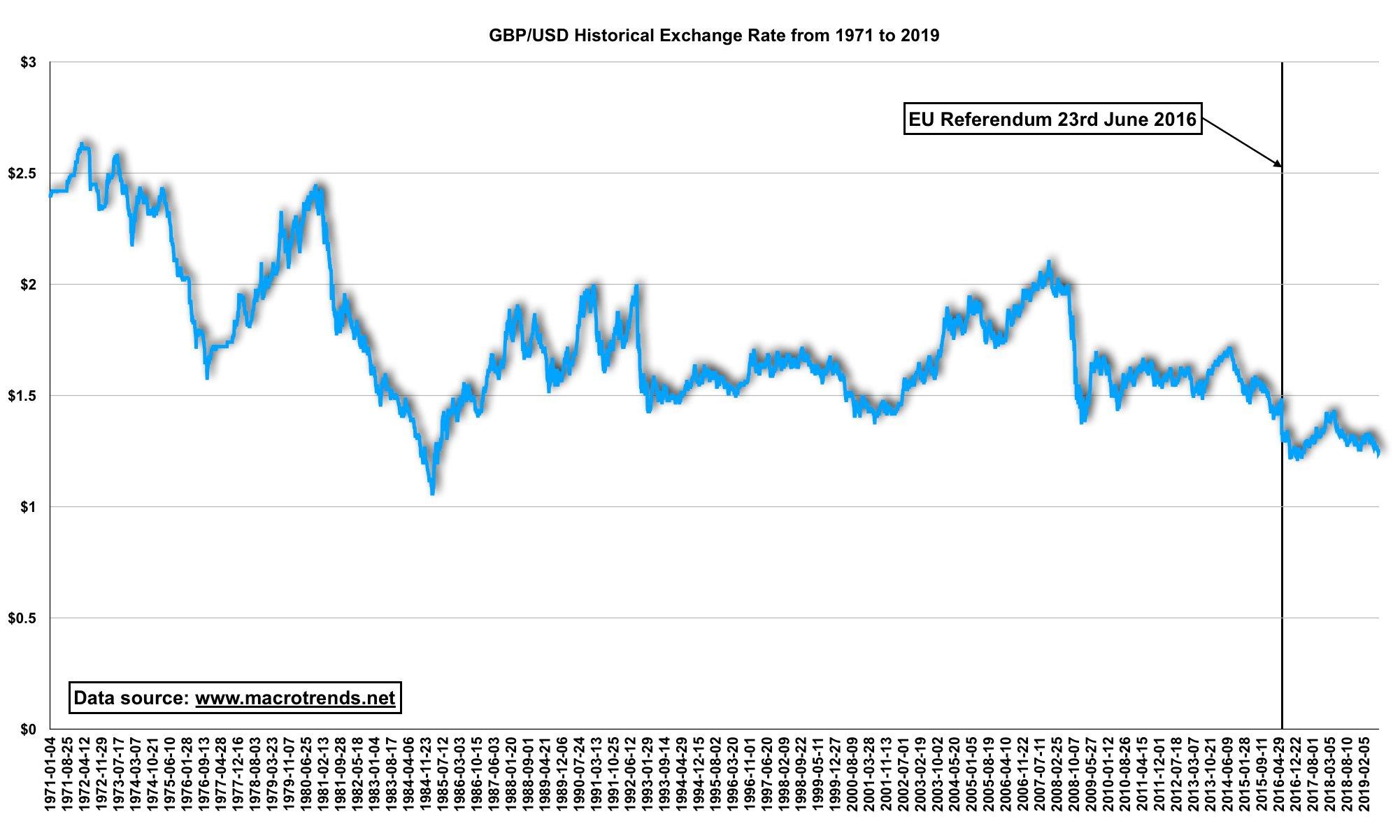 GBP-USD 1971-2019