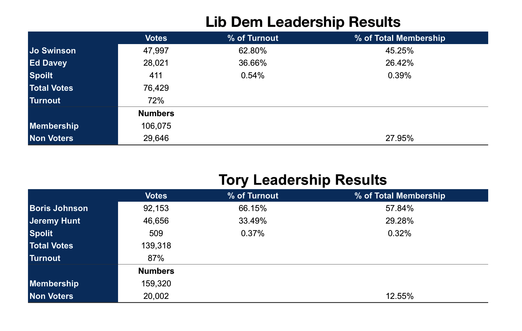 Lib Dem and Tory leadership election Results