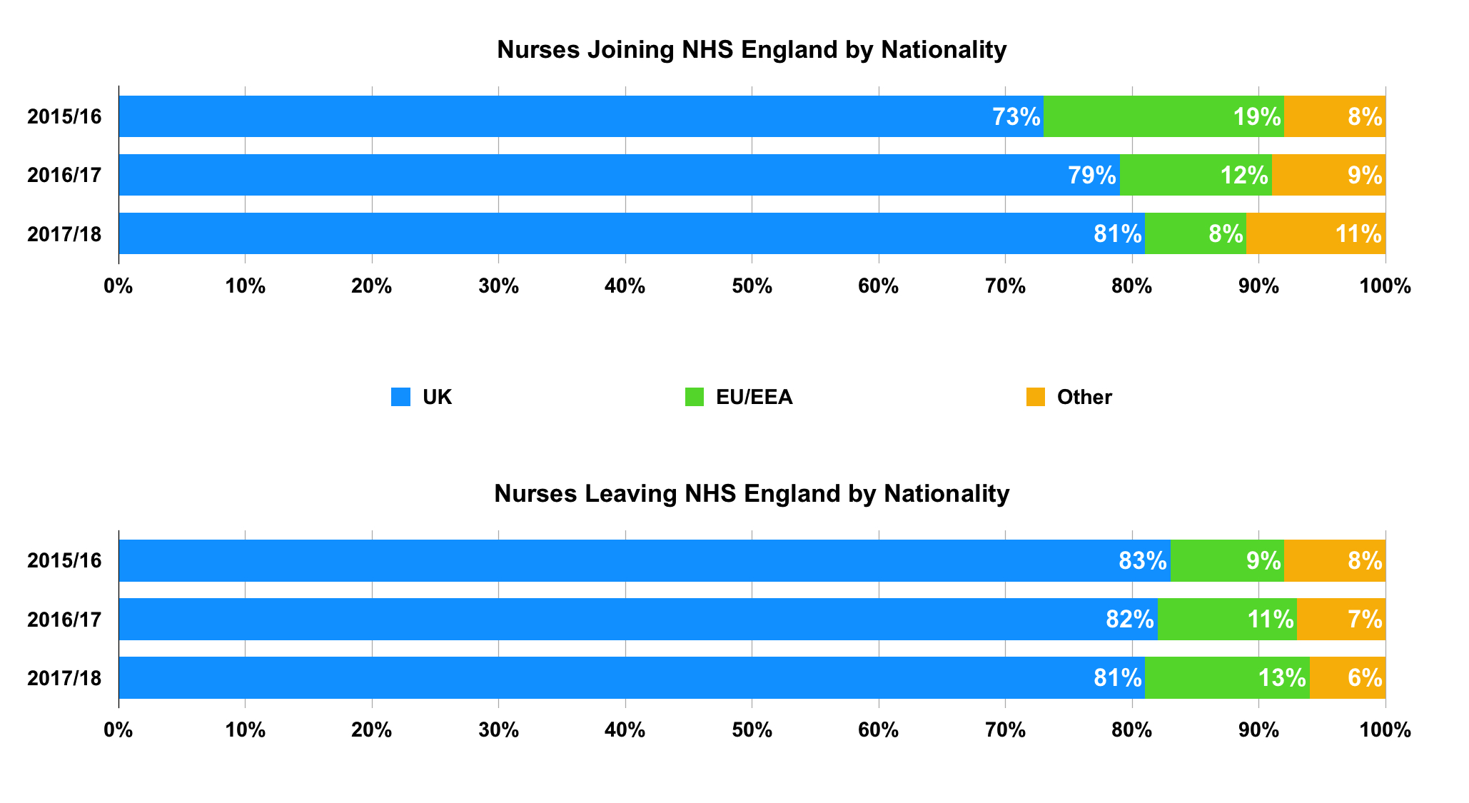 Nurses Joining-Leaving