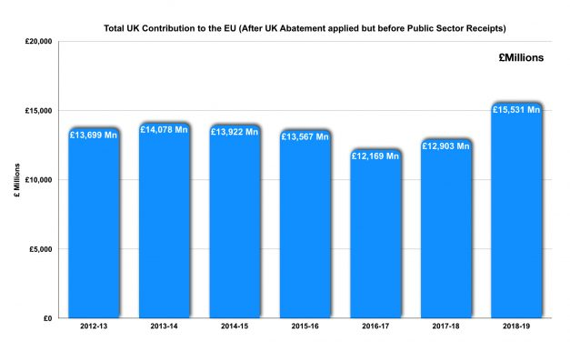 UK Contributions to the EU rocket by 20%!