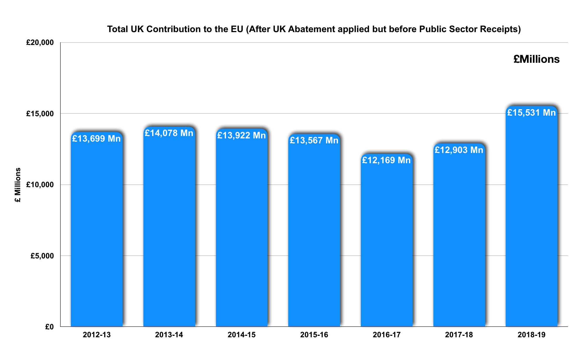 Total UK Contributions to the EU 2012-2019