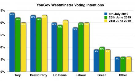 Brexit is Strong Latest Poll Shows!