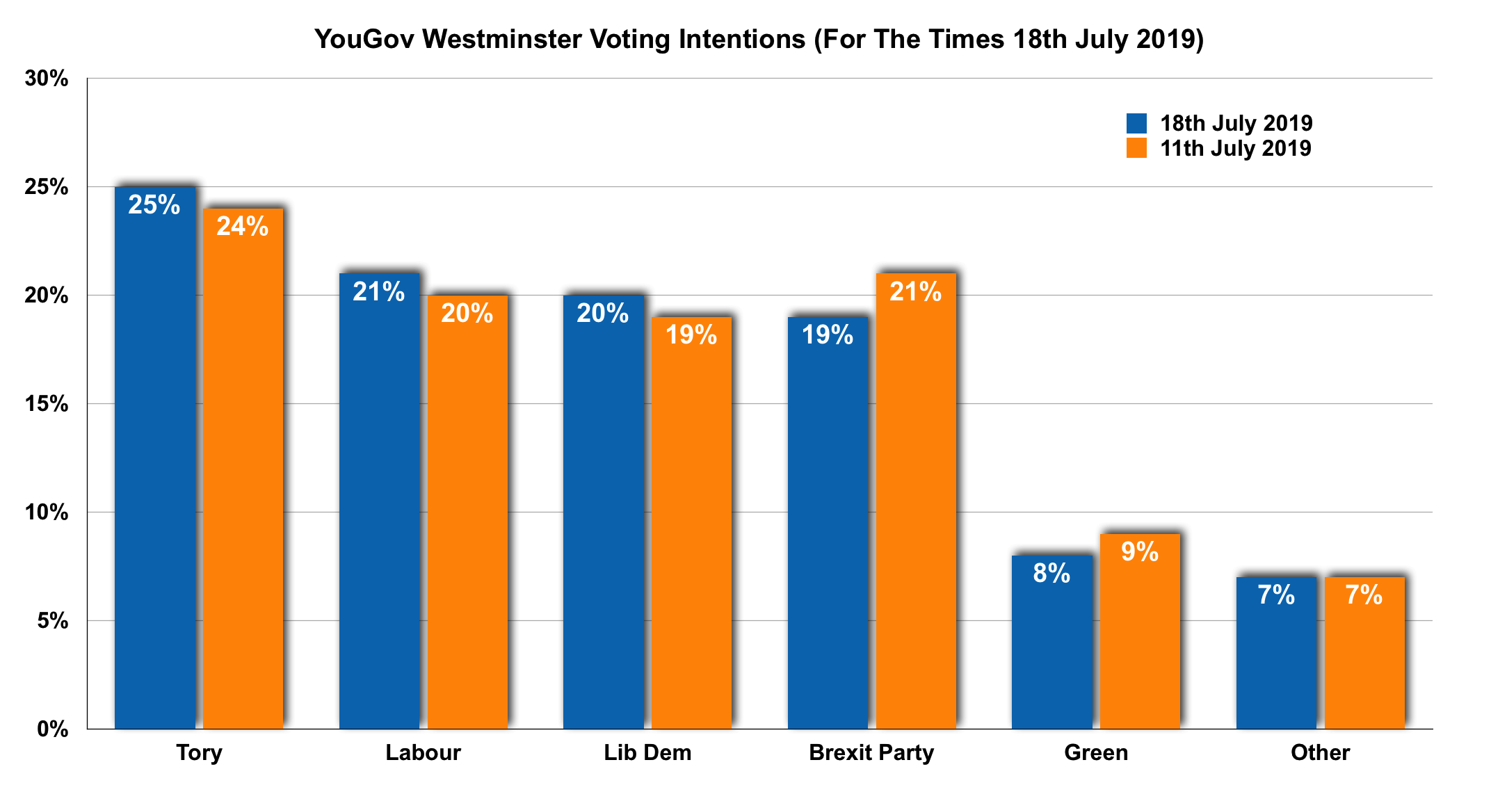 YouGov Times WV! 18-07-19