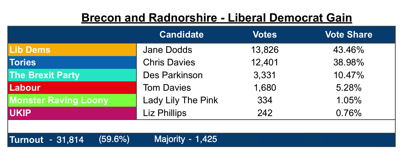 Brecon and Radnorshire by election result table 2019