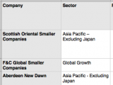Zn6Zao Asia Pacific managers turn positive on China and identify main risks from the West